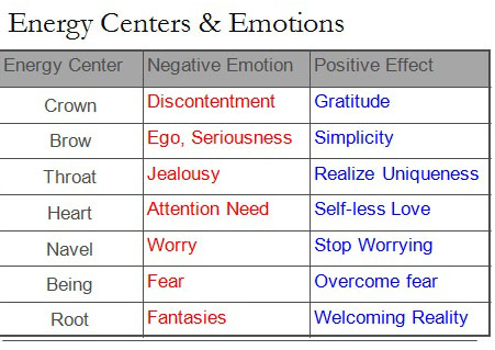 Energy Centers and Emotions