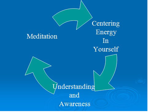 Meditation, Centering Energy Cycle